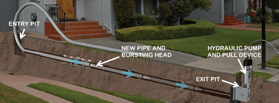 Trenchless Water Lines